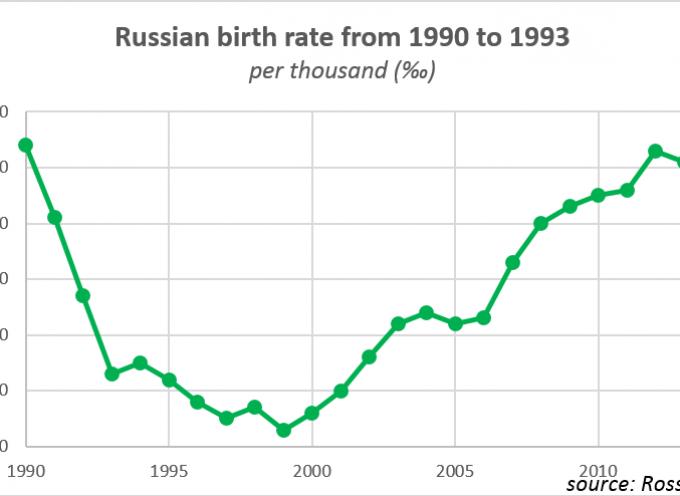 Demografia Russa: inverno o primavera, a seconda che l'analisi venga dall'Ovest o dalla stessa Russia