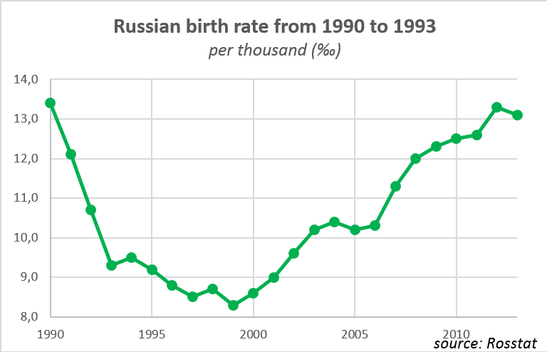 russian-birth-rate
