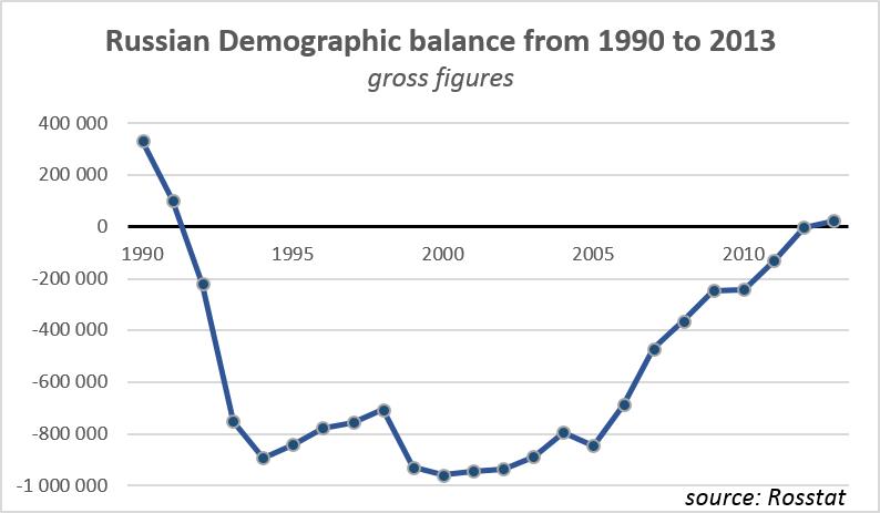russian-demographic-balance