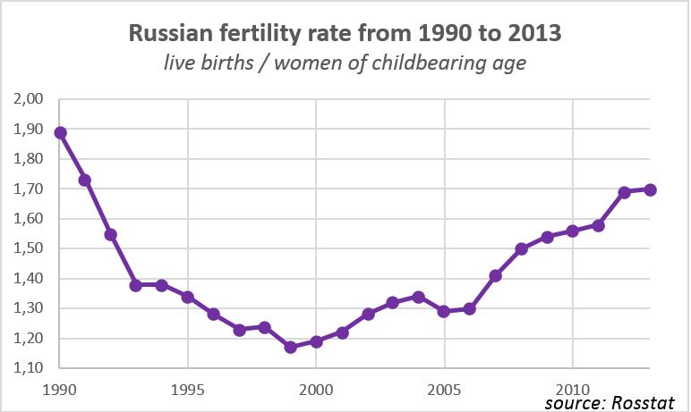 russian-fertility-rate