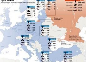 L'equilibrio Russia – USA in fatto di armi convenzionali