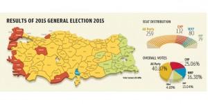 Le elezioni turche del 7 giugno 2015. Il partito di Erdogan non è riuscito a conseguire la maggioranza assoluta.