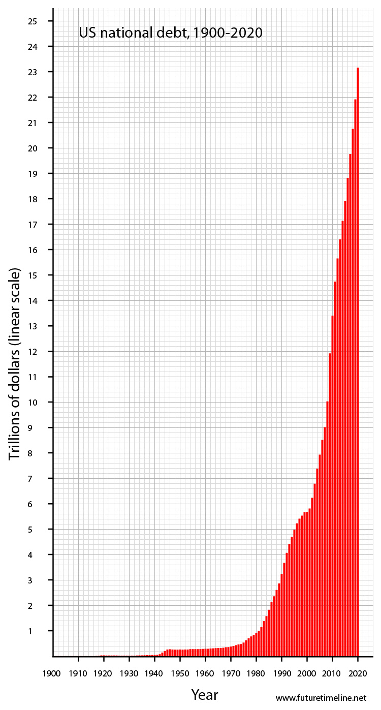 us-debt-graph-2020