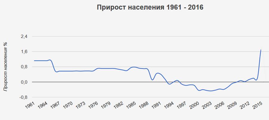 Crescita della popolazione dal 1961 al 2016.