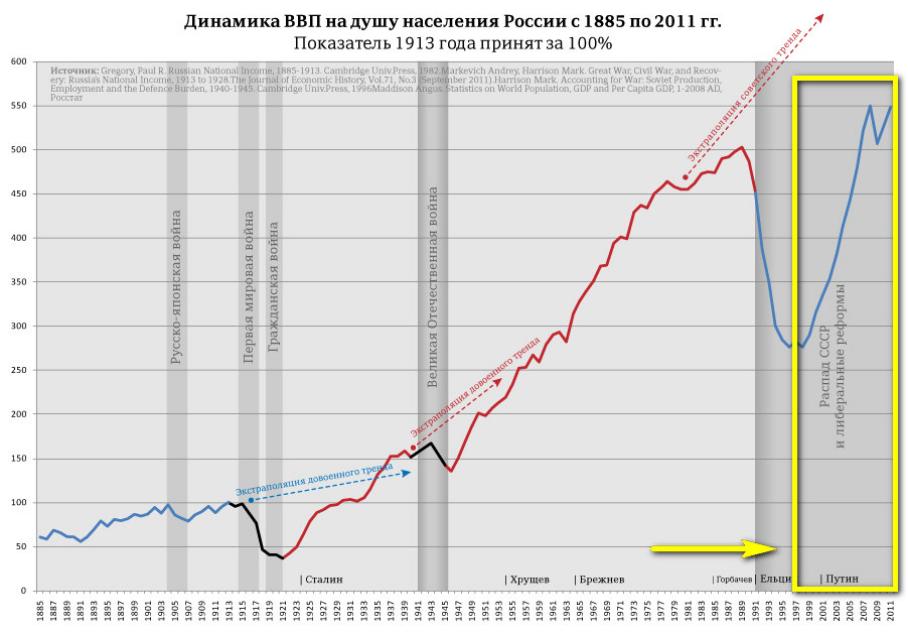 Dinamica del PIL pro capite della Russia dal 1885 al 2011 (Il valore per il 1913 è 100%).