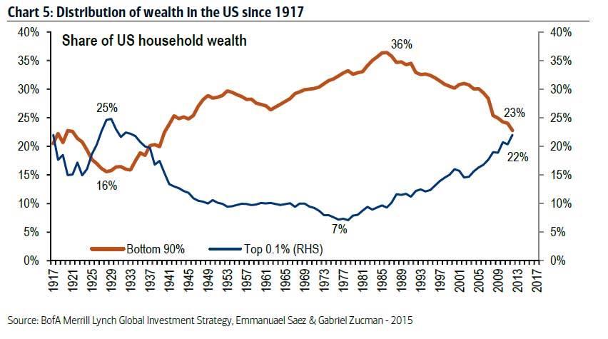 Distribuzione della ricchezza negli USA 1917 - oggi