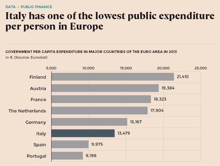 Mediterranei spendaccioni? A guardare i dati della spesa pubblica pro capite non si direbbe.