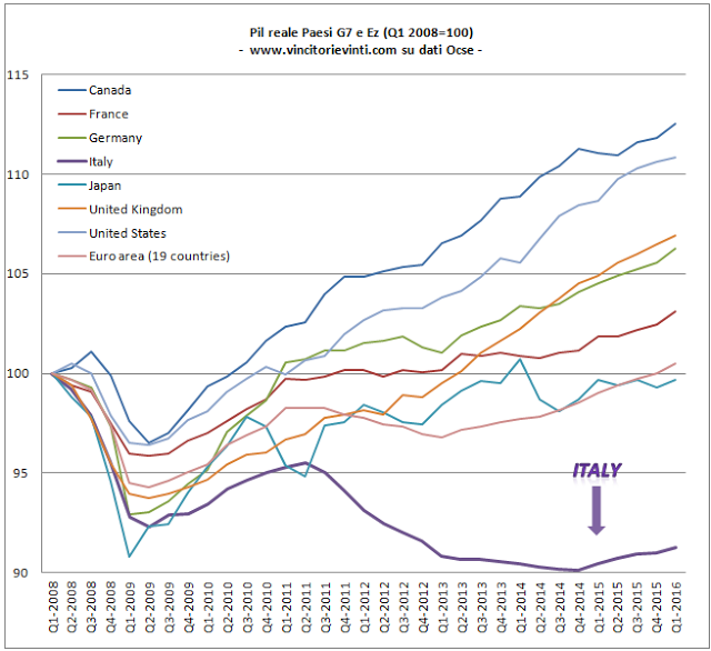 """L'andamento di alcune economie dopo la crisi del 2008. Dal Blog """"vincitori e vinti""""."""