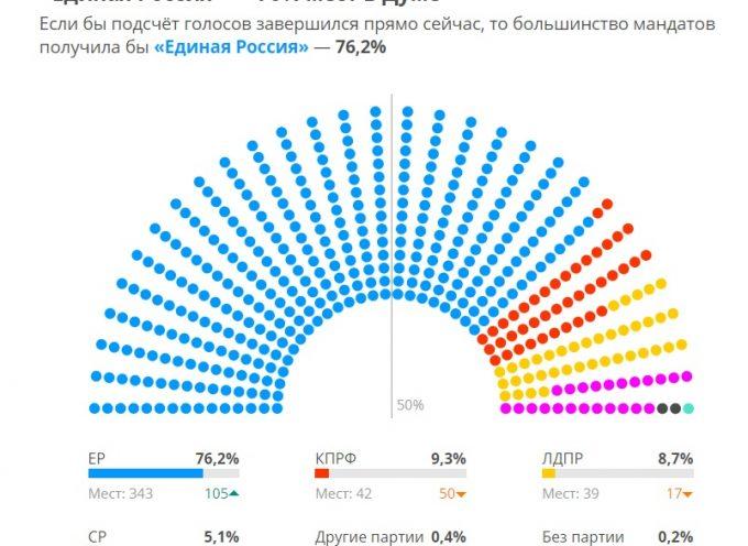 Elezioni per la Duma 2016: Vittoria di Russia Unita