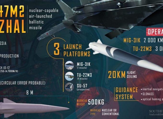 Il ruolo delle nuove armi strategiche russe nella deterrenza strategica